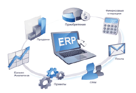 Постановка и автоматизация  управленческого учета