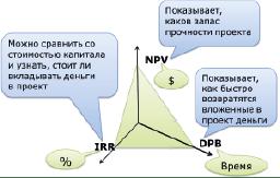 Разработка инвестиционных проектов